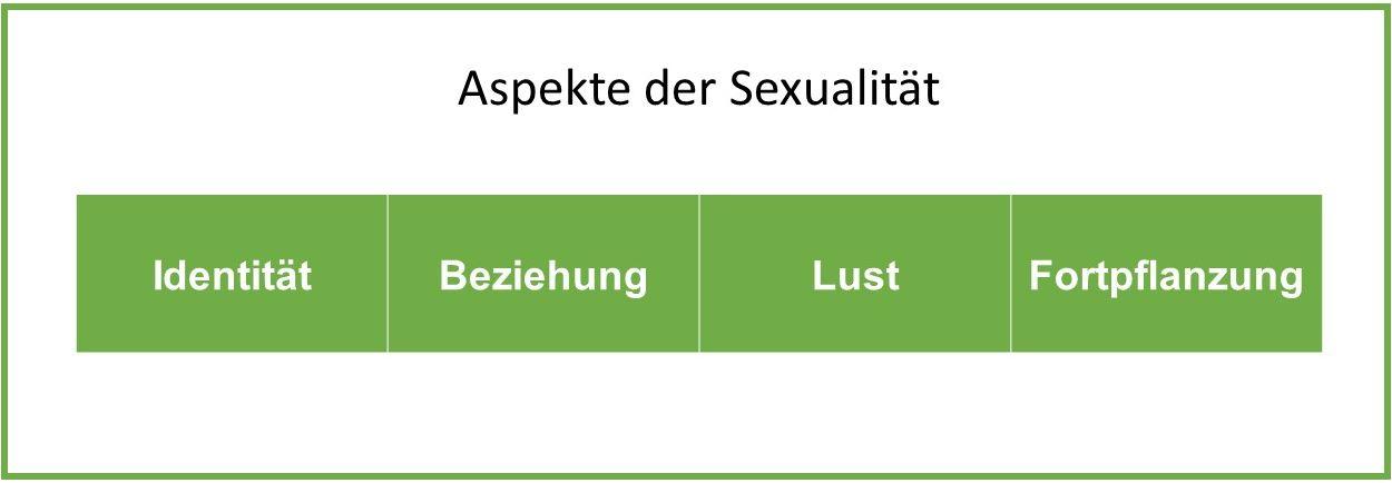 Sexualität vergangenheit und christliche datierung